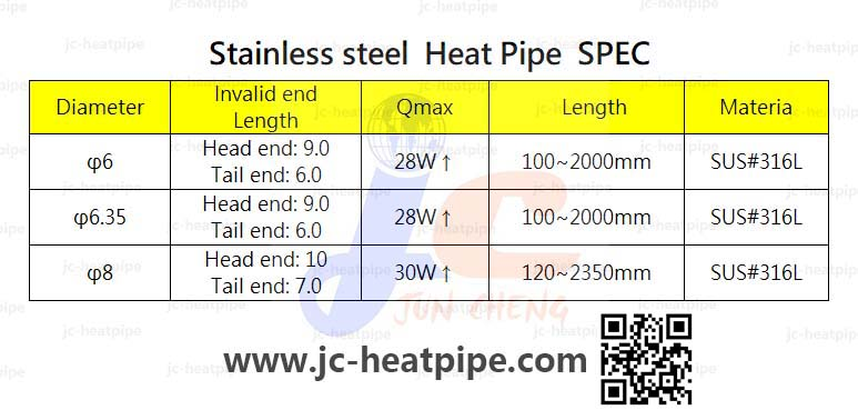 Stainless steel heat pipe:不鏽鋼熱管