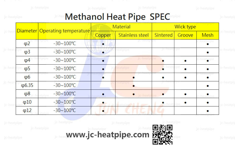 Low temperature heat pipe spec:低溫熱導管